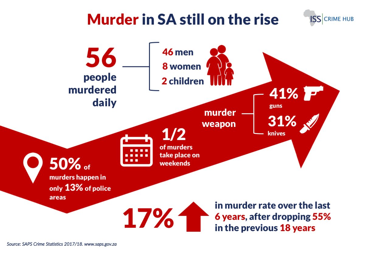 Crime stats two