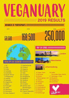 Jhb is third in the world for vegan sign ups