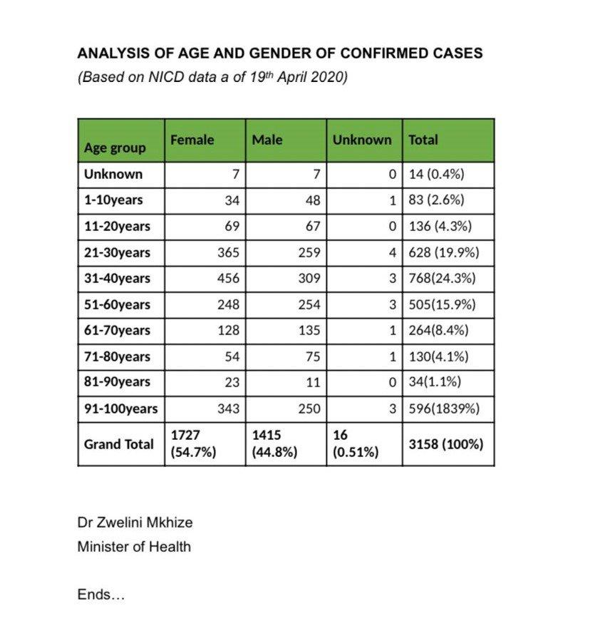 COVID-19 stats in SA