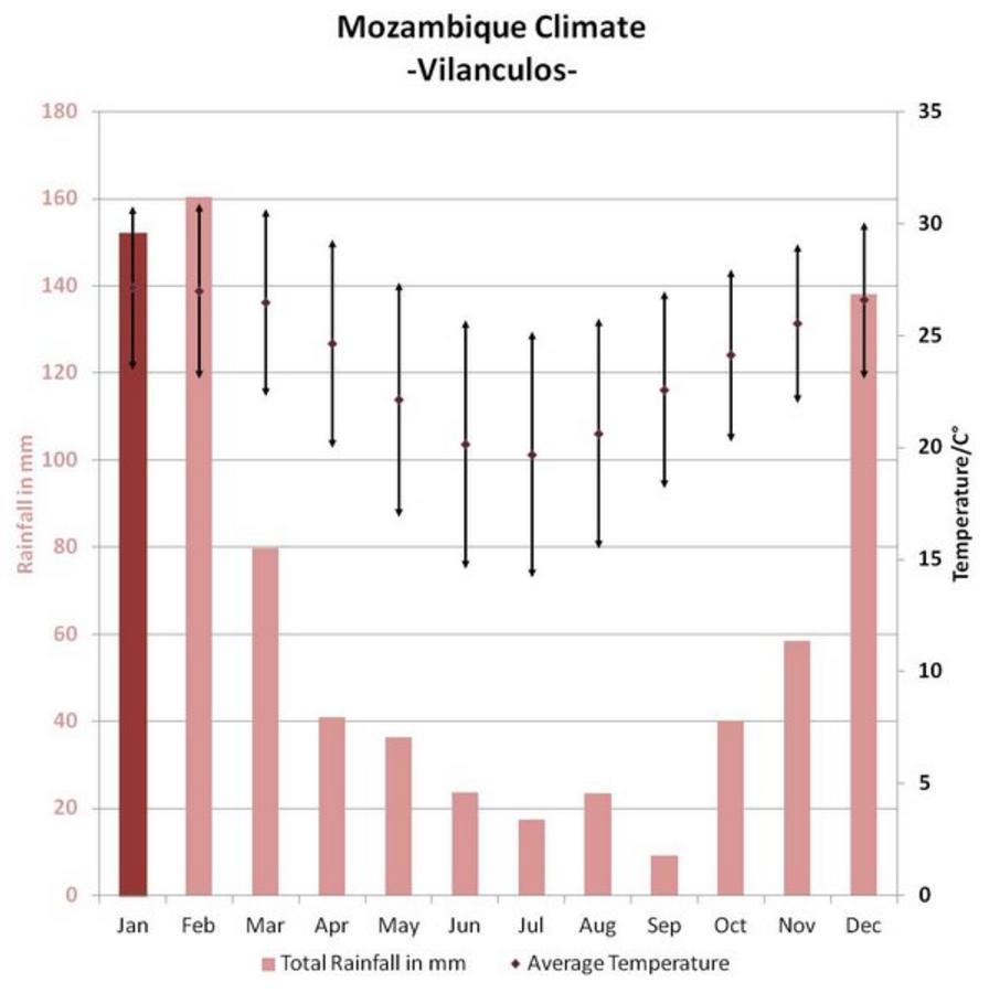 Mozambique weather