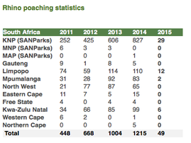 Rhino Poaching Stats 22 Jan 2015.PNG