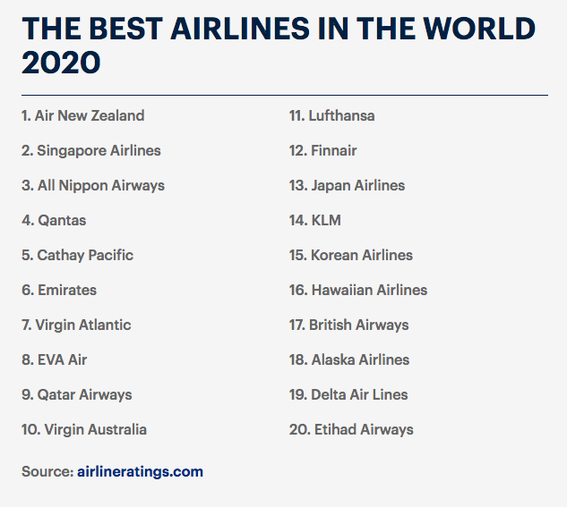 Best Airline for 2020