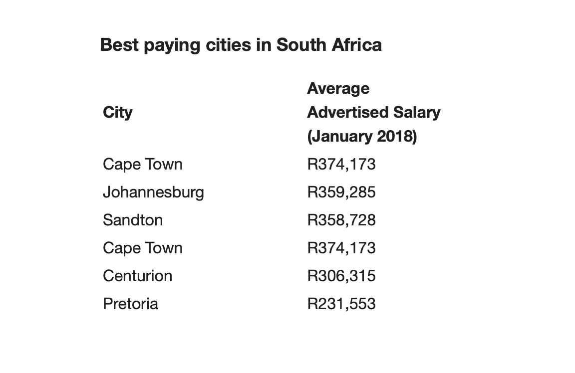 Salaries in South Africa