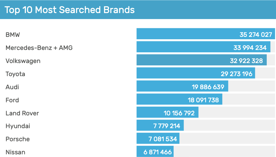 Autotrader Most searched for