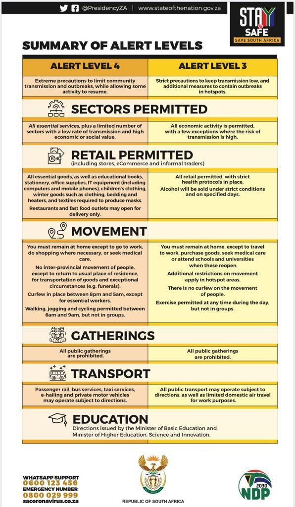 Lcokdown 3 infograph