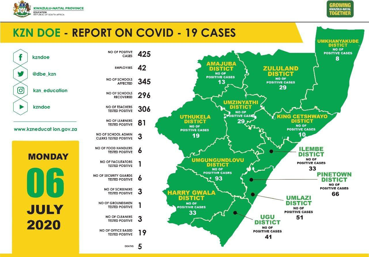 By numbers: COVID-19 in KZN schools
