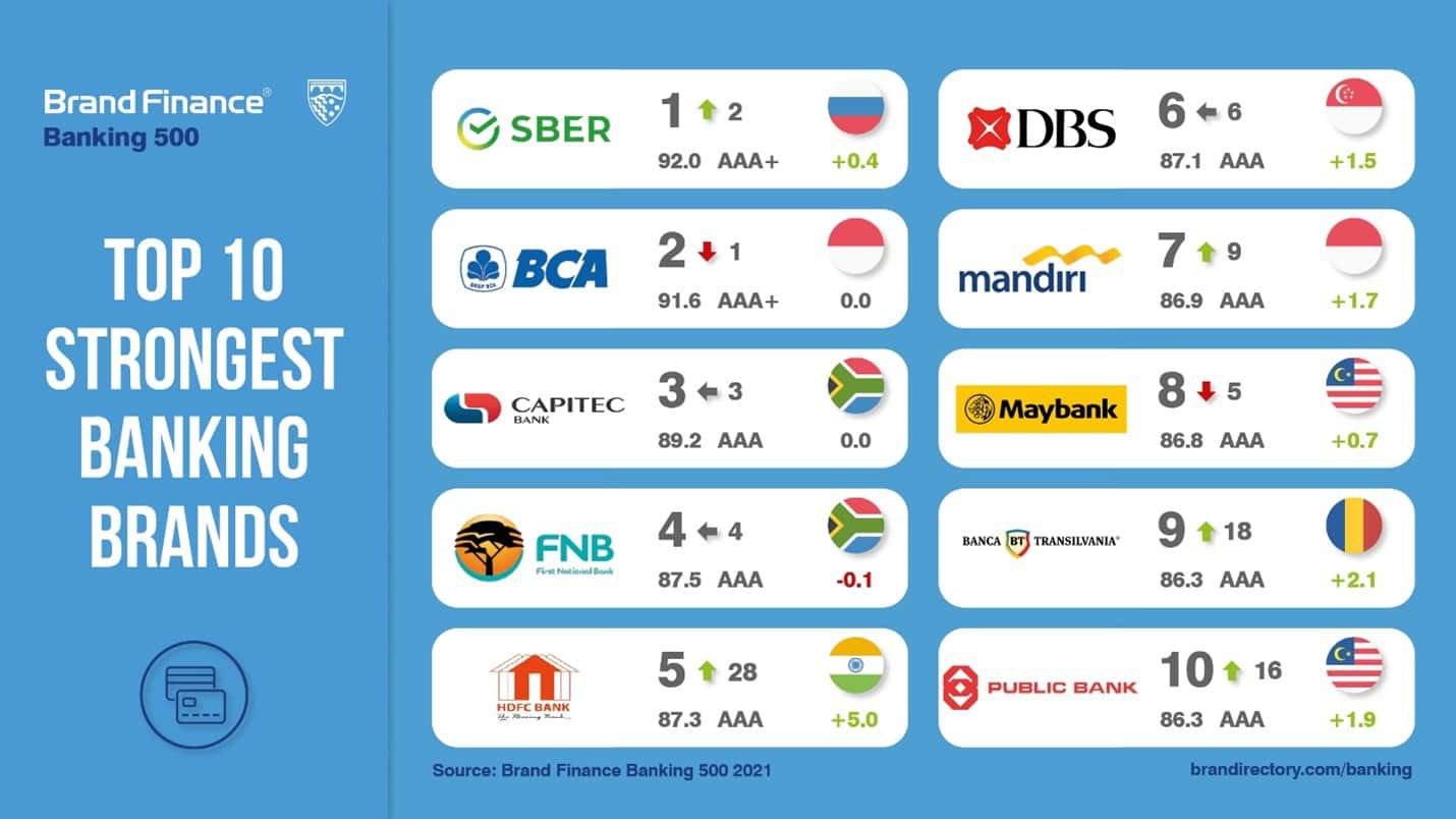 Banks 2021