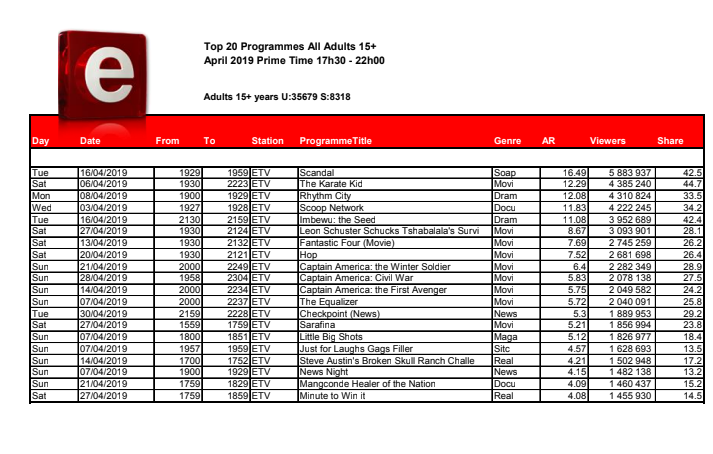 ETV most watched shows screenshot