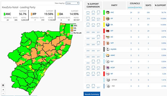 Election Day results - KZN