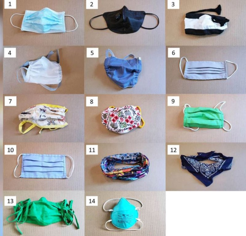 Bandannas, knitted masks are the least effective face coverings against Covid-19